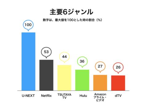 U-NEXT 比較表