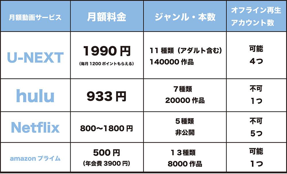 月額動画サービスの比較表